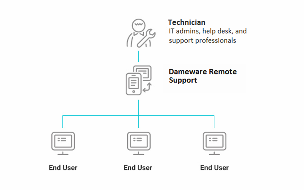 Remote Support Software Remote Administration Solarwinds